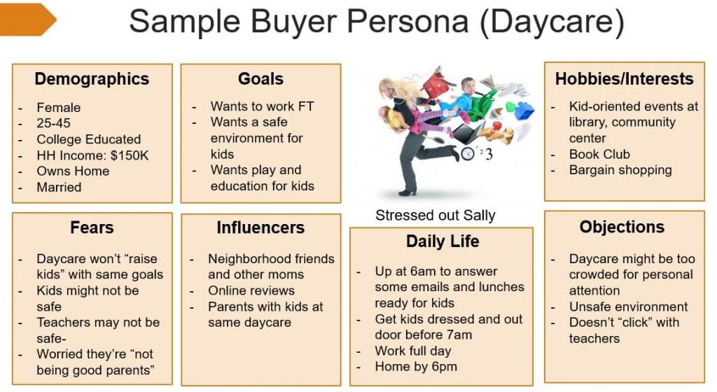 Buyer Persona - Sample Grid