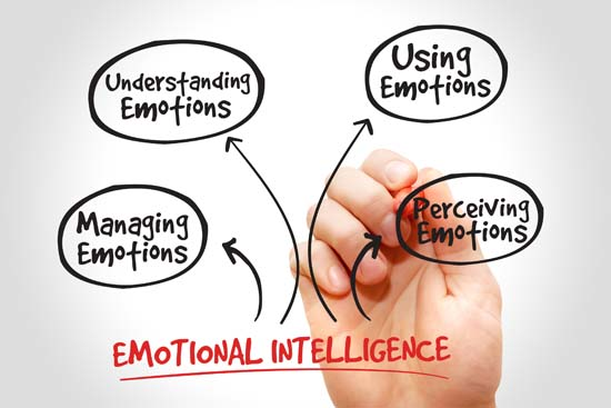 Emotional Intelligence In Marketing