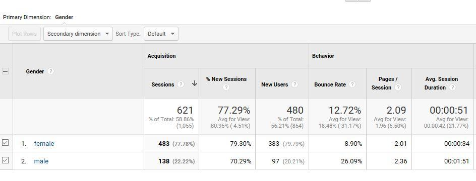Google Analytics Audience Gender
