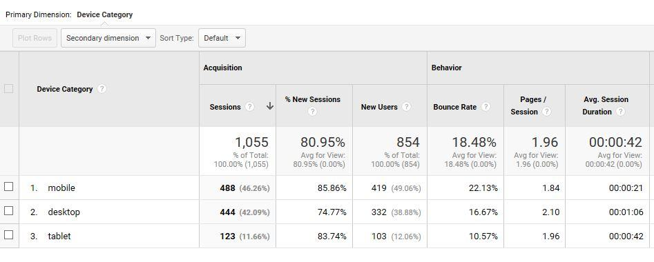 Google Analytics - Devices