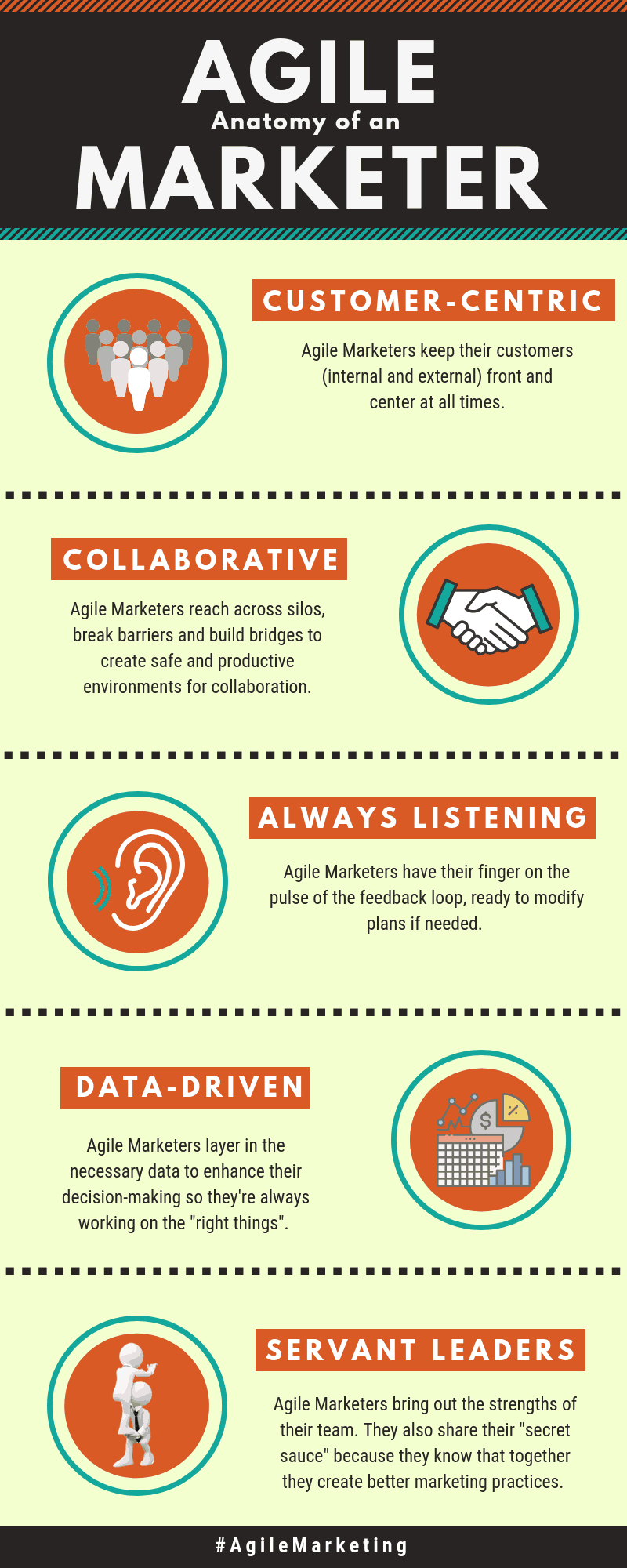 Infographic: Anatomy of an Agile Marketer